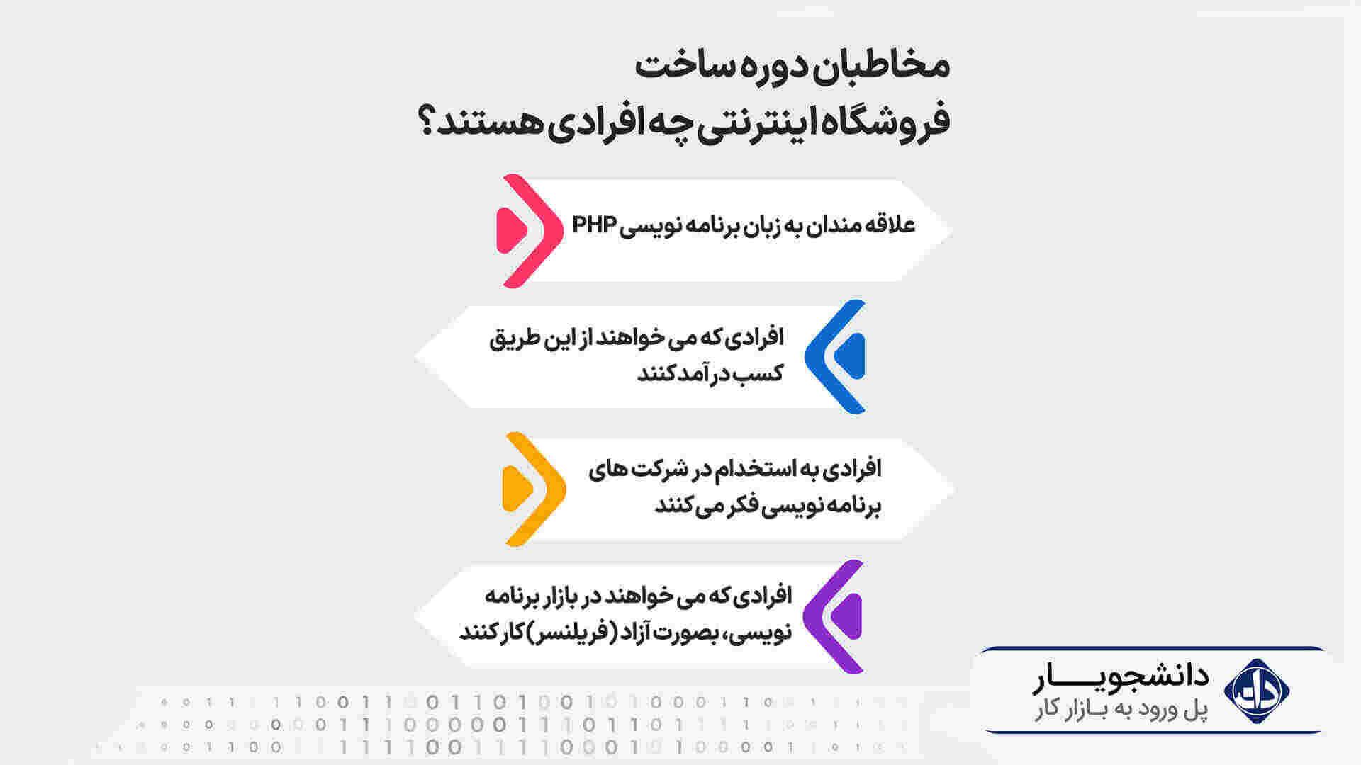 مخاطبان دوره آموزش ساخت فروشگاه اینترنتی با php