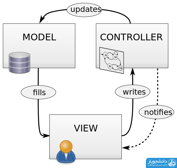 model-view-controller
