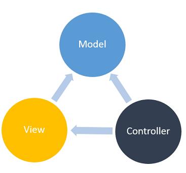 آموزش ایجاد مشاهده جزئیات قابلاستفاده مجدد در هسته ASP.NET