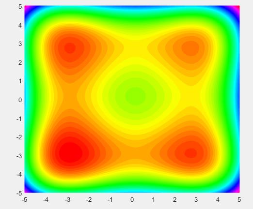 آموزش الگوریتم بازپخت شبیه سازی شده