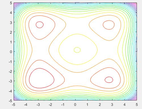 الگوریتم بازپخت شبیه سازی شده و آموزش الگوریتم SA