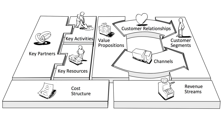 طراحی مدل های کسب و کار و آموزش طراحی بوم مدل کسب و کار