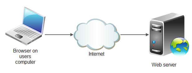 مفهوم وب سرور و آموزش طراحی و ساخت سیستم کنترل روشنایی با وب سرور