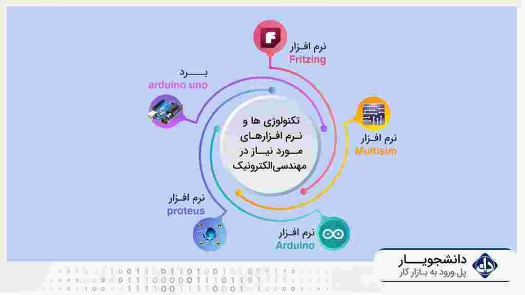 آموزش الکترونیک دیجیتال