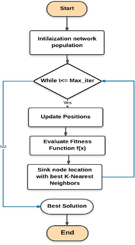 نحوه عملکرد الگوریتم knn به شکل فلوچارت