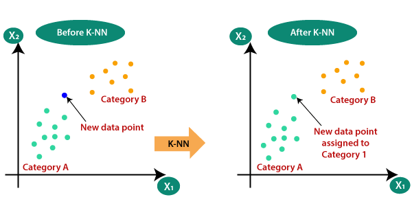 اجرای الگوریتم knn بر روی مجموع داده های Iris