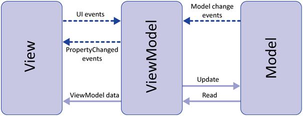لایه های MVVM