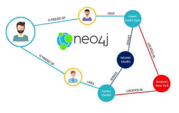 آموزش پایگاه داده Neo4j