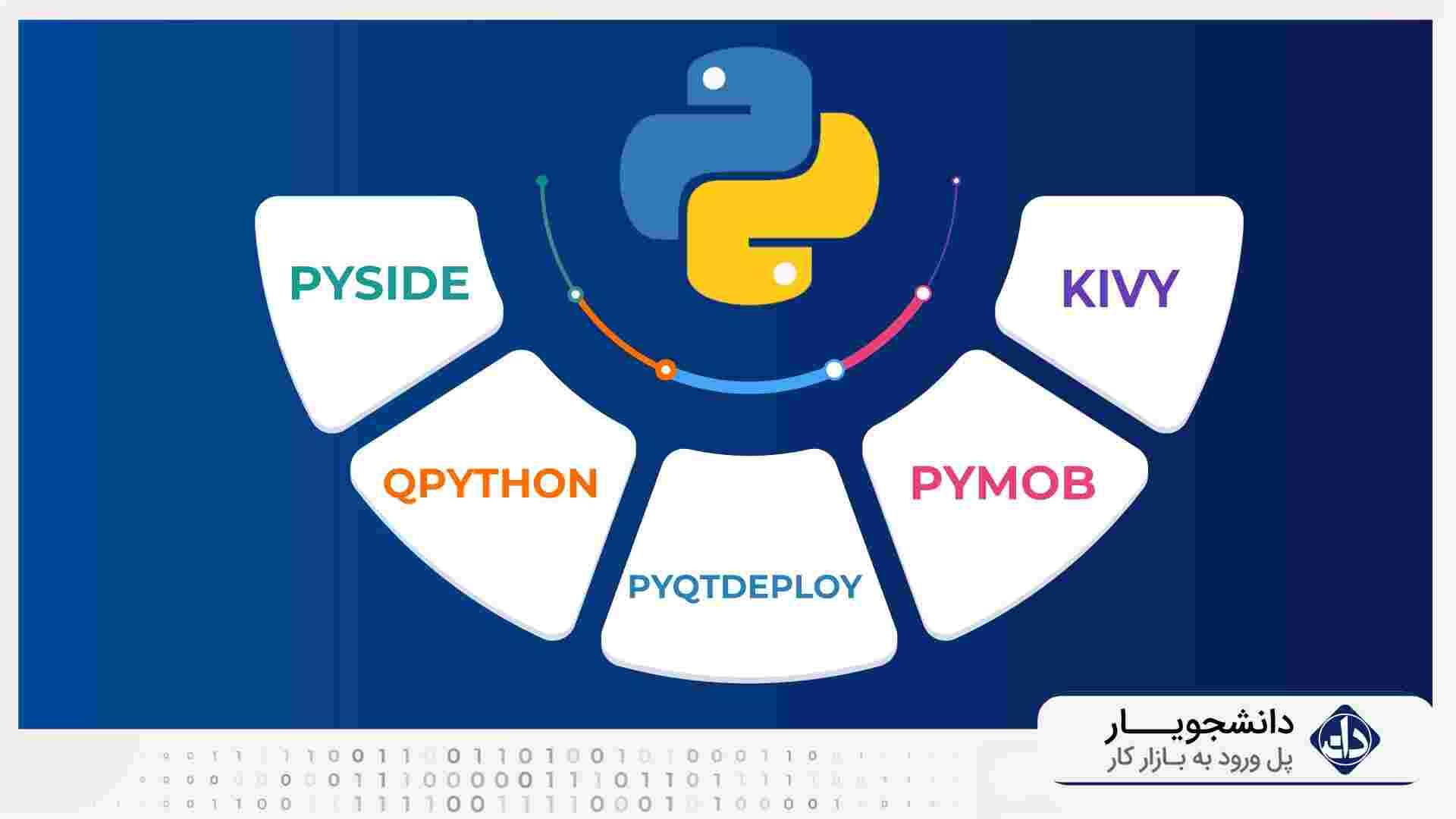 سیستم عاملهای توسعه اندروید پایتون